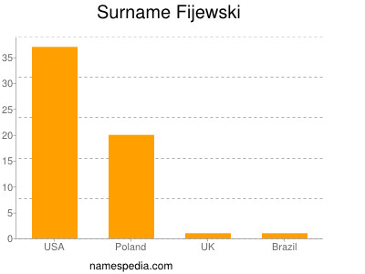 Surname Fijewski