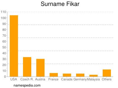 Surname Fikar
