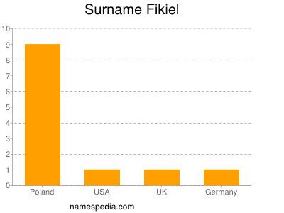 Surname Fikiel