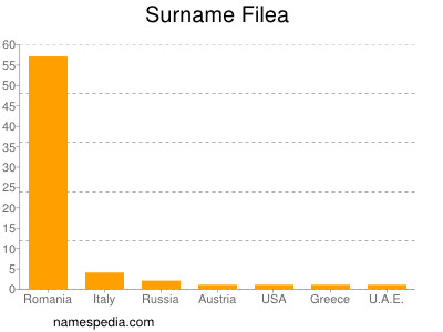 Surname Filea