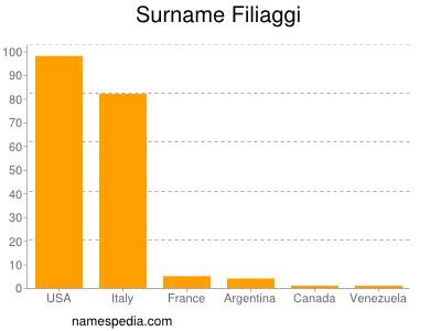 Surname Filiaggi