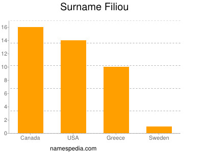 Surname Filiou