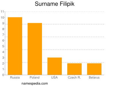 Surname Filipik