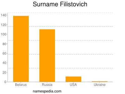 Surname Filistovich
