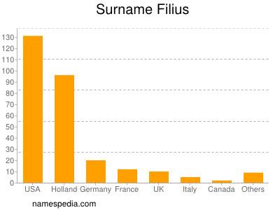 Surname Filius