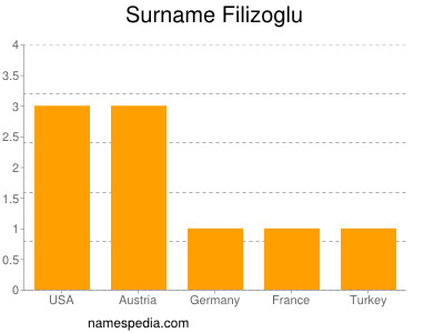 Surname Filizoglu