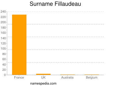 Surname Fillaudeau