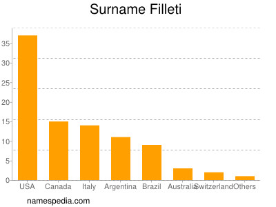 Surname Filleti