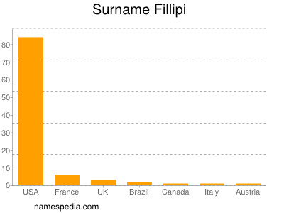 Surname Fillipi