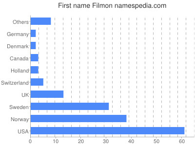 Given name Filmon