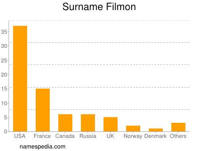 Surname Filmon