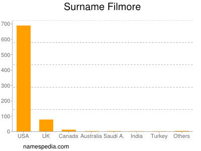 Surname Filmore