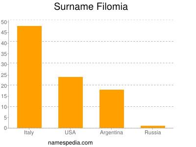 Surname Filomia