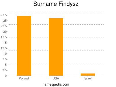 Surname Findysz