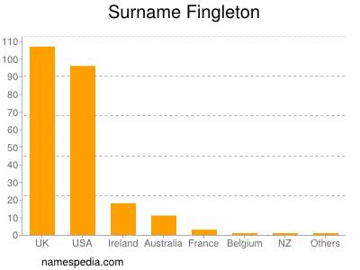 Surname Fingleton