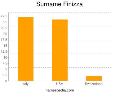 Surname Finizza
