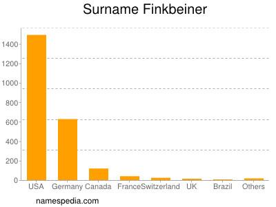 Familiennamen Finkbeiner
