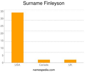 nom Finleyson
