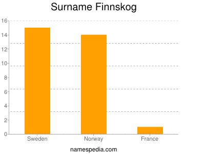 Surname Finnskog