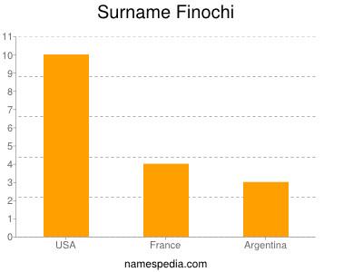 Surname Finochi