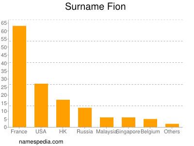 Surname Fion