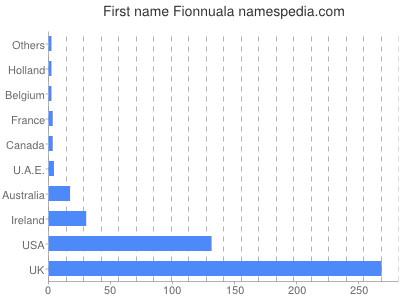 Given name Fionnuala