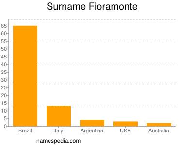 Surname Fioramonte