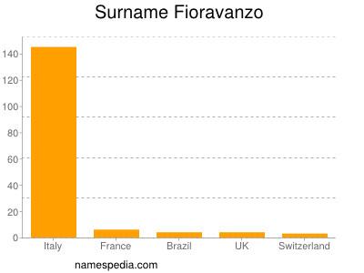 Surname Fioravanzo