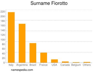 Surname Fiorotto