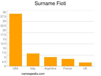 Surname Fioti
