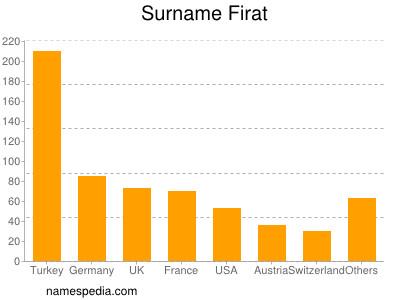 Surname Firat