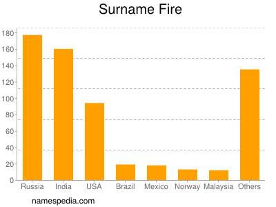Fire - Names Encyclopedia