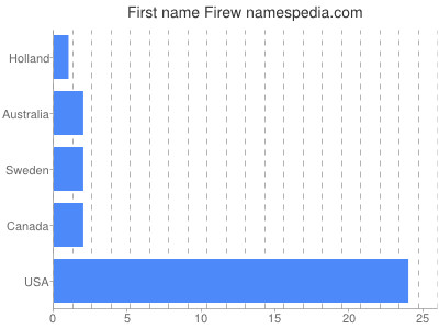 Given name Firew
