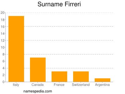 Surname Firreri