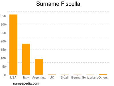 Surname Fiscella