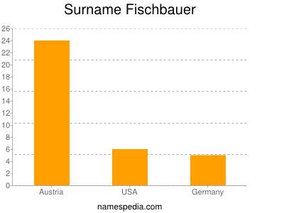 Surname Fischbauer