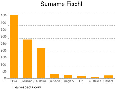 Surname Fischl