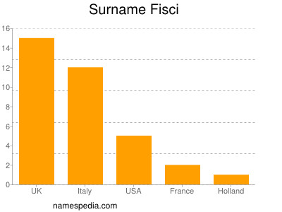 Surname Fisci