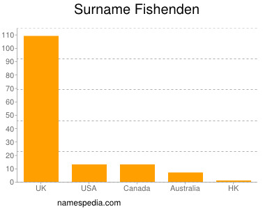 Surname Fishenden