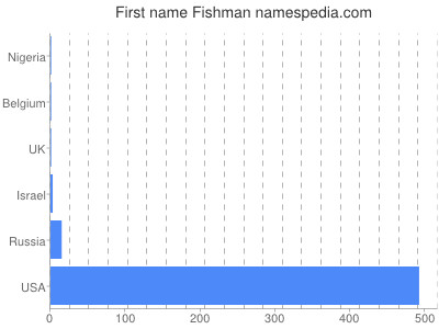 Given name Fishman