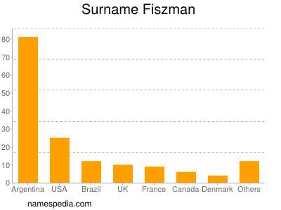 Surname Fiszman