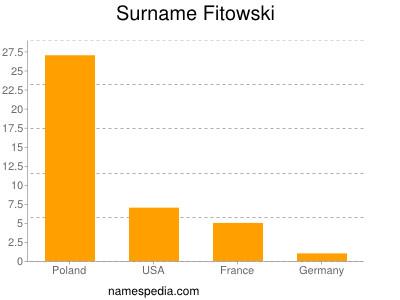 Surname Fitowski