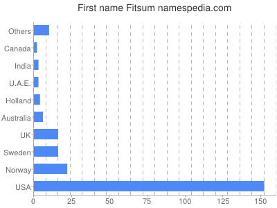 Given name Fitsum
