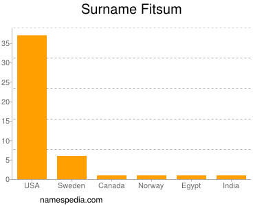 Surname Fitsum