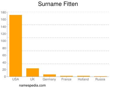 Surname Fitten