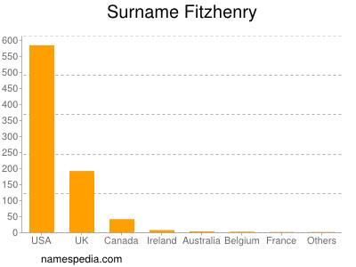 Surname Fitzhenry