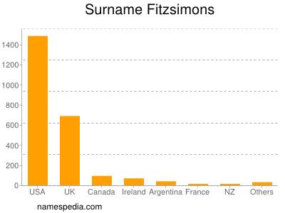 Surname Fitzsimons