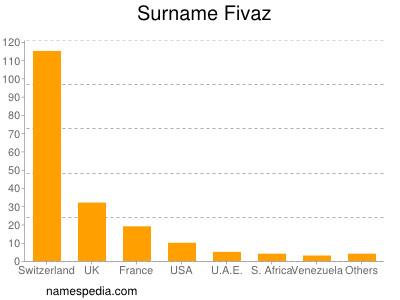 Familiennamen Fivaz
