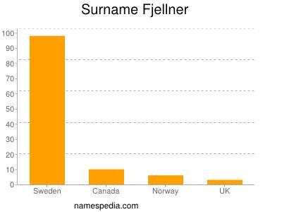 Surname Fjellner