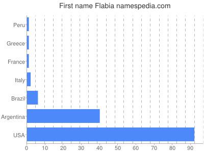 Vornamen Flabia